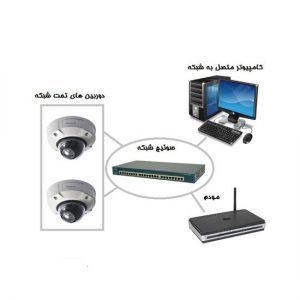 آموزش مفاهیم و تنظیمات دوربین مداربسته تحت شبکه